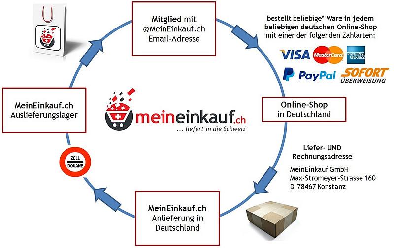 So funktioniert MeinEinkauf.ch